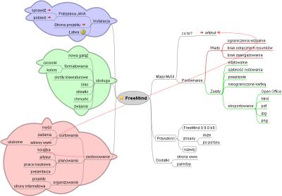 FreeMind - gotowa mapa myśli